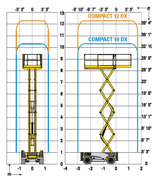 Haulotte Compact 12 DX arbeitsdiagramm